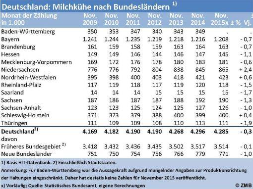 milk.de > Leistungen & Publikationen - Dairy World Information from ...
